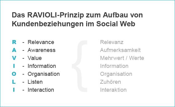 ravioli-prinzip-social-media