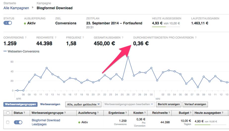 Und ob Facebook-Ads was bringen: neue Email-Kontakte für unter 50 Cent