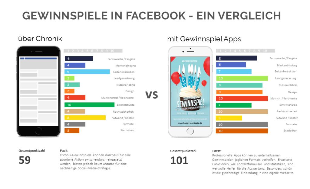 vergleicher app