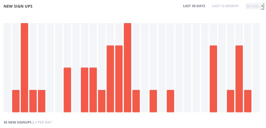 Bloom gibt euch mit Hilfe animierter Statistiken einen super Überblick