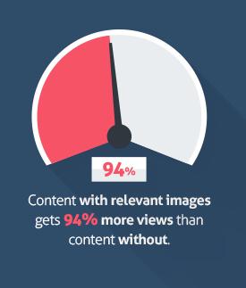 Content mit Bild wird 94% häufiger gesehen