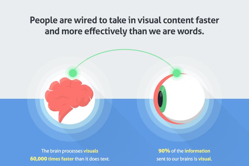 visuelle Inhalte werden 60.000 Mal schneller aufgenommen